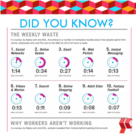 Did You Know? - The Biggest Waste Of Time